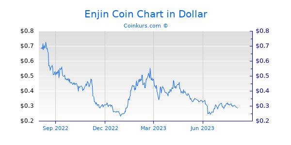 Enjin Coin Chart 1 Jahr