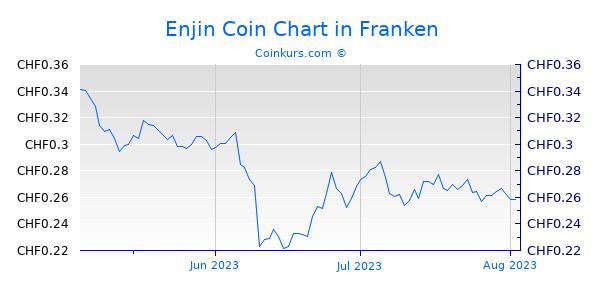 Enjin Coin Chart 3 Monate