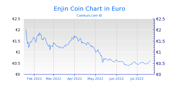 Enjin Coin Chart 6 Monate