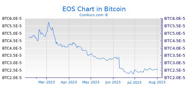 EOS Chart 6 Monate