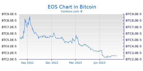 EOS Chart 1 Jahr