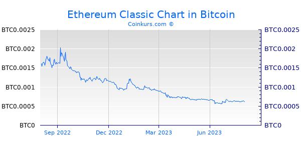 Ethereum Classic Chart 1 Jahr