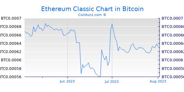 Etherium Chart