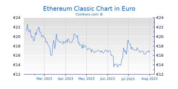 Ethereum Classic Chart 6 Monate