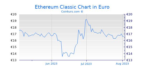 Ethereum Classic Chart 3 Monate