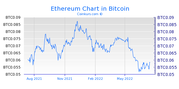 Ethereum Chart 1 Jahr