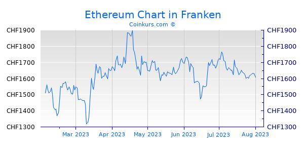 Ethereum Chart 6 Monate