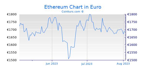 Ethereum Chart 3 Monate