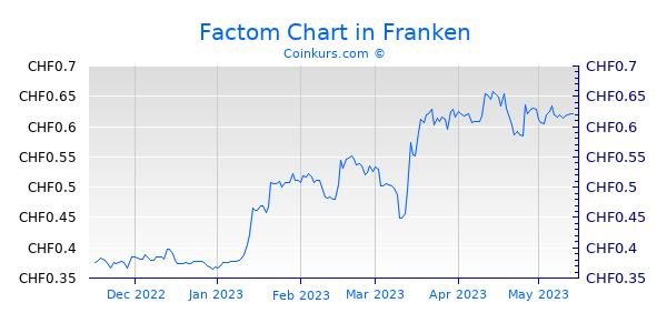 Factom Chart 6 Monate