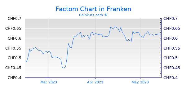 Factom Chart 3 Monate