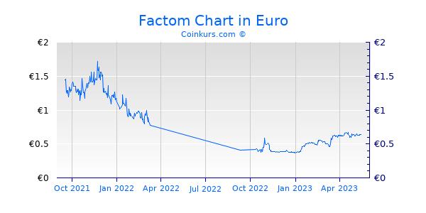 Factom Chart 1 Jahr