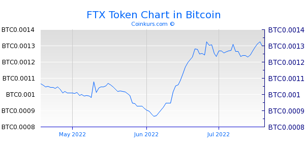 FTX Token Chart 3 Monate