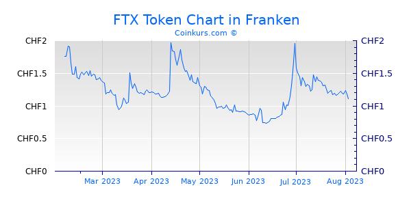 FTX Token Chart 6 Monate