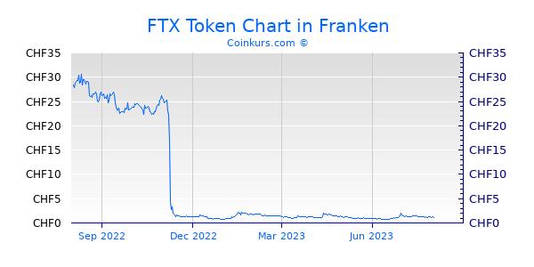 FTX Token Chart 1 Jahr