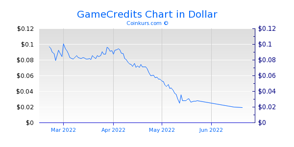 GameCredits Chart 3 Monate