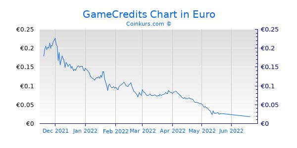 GameCredits Chart 6 Monate