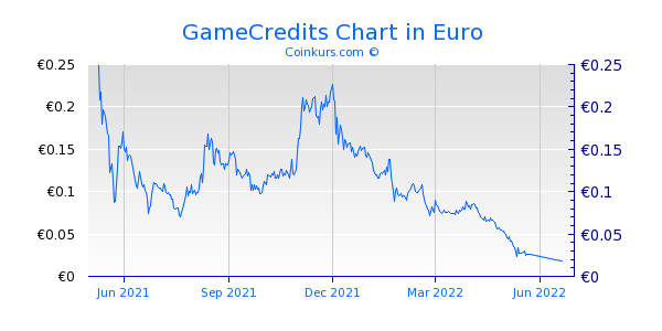 GameCredits Chart 1 Jahr