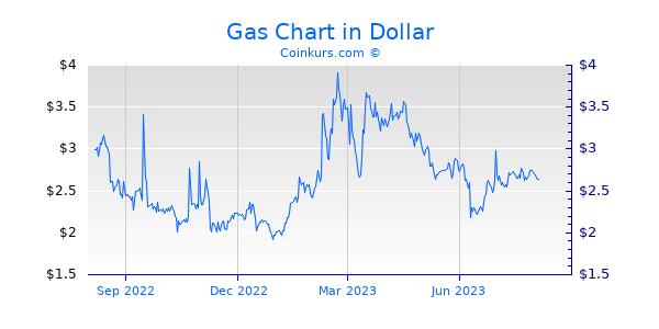 Gas Chart 1 Jahr