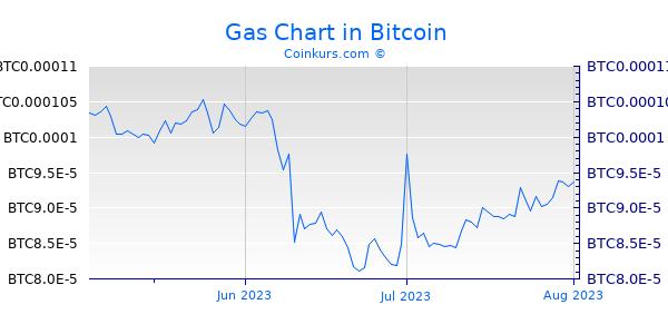 Gas Chart 3 Monate