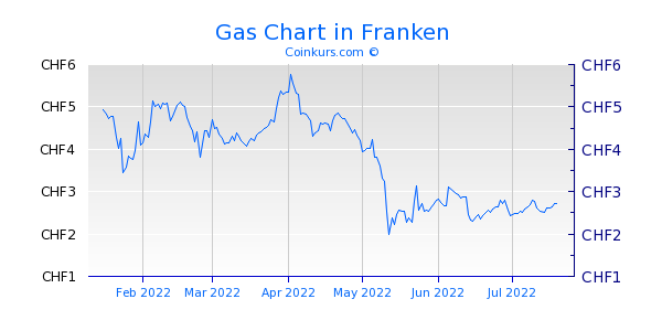 Gas Chart 6 Monate