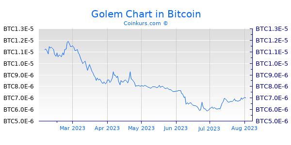 Golem Chart 6 Monate