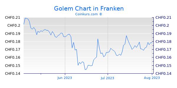 Golem Chart 3 Monate