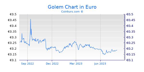 Golem Chart 1 Jahr