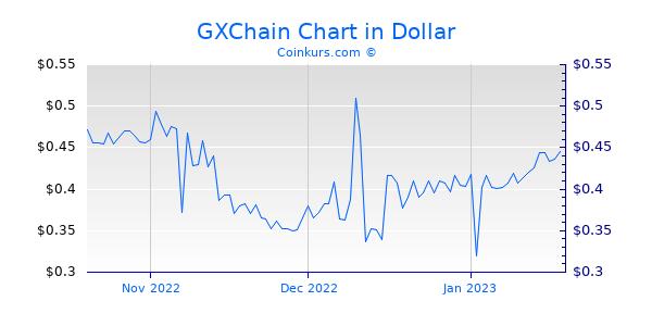 GXChain Chart 3 Monate
