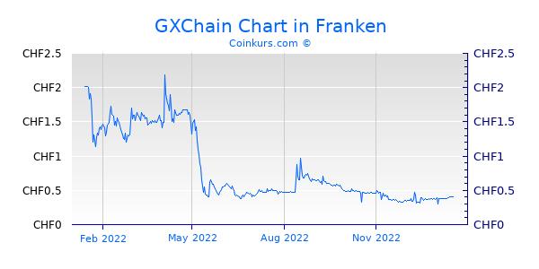 GXChain Chart 1 Jahr