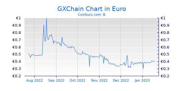 GXChain Chart 6 Monate
