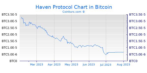 Haven Protocol Chart 6 Monate