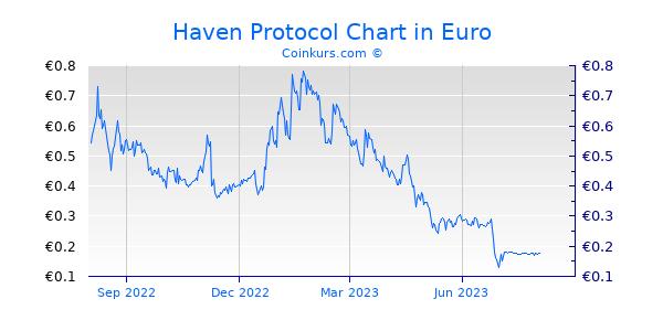 Haven Protocol Chart 1 Jahr