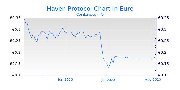 Haven Protocol Chart 3 Monate