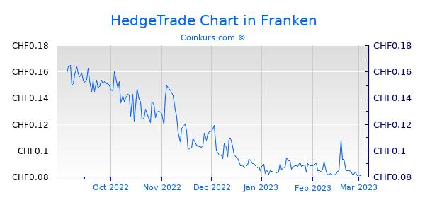 HedgeTrade Chart 6 Monate