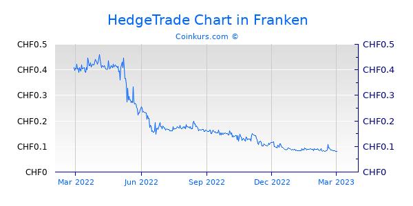 HedgeTrade Chart 1 Jahr