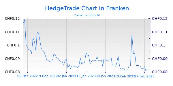HedgeTrade Chart 3 Monate