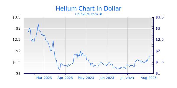 Helium Chart 6 Monate