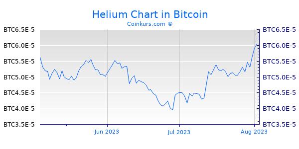 Helium Chart 3 Monate