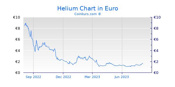 Helium Chart 1 Jahr
