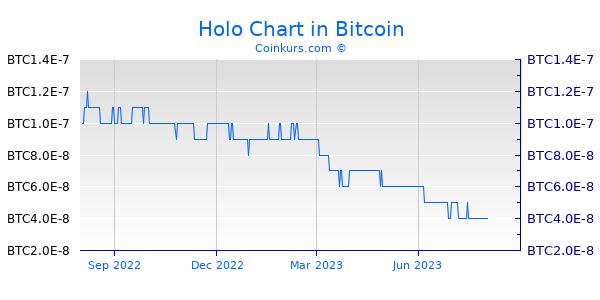 Holo Chart 1 Jahr