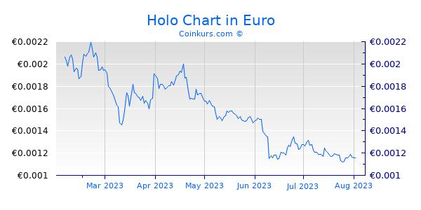 Holo Chart 6 Monate