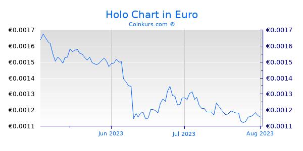 Holo Chart 3 Monate