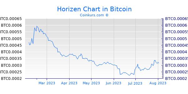 Horizen Chart 6 Monate