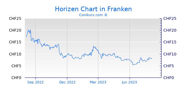 Horizen Chart 1 Jahr