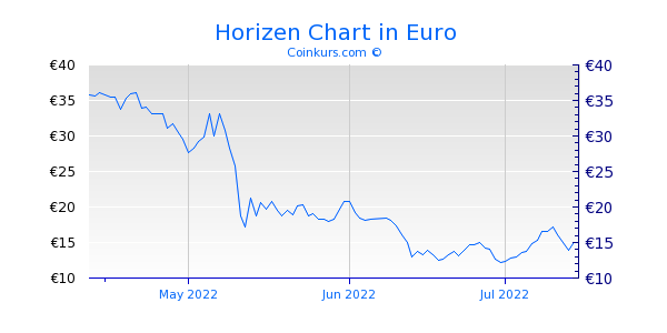 Horizen Chart 3 Monate
