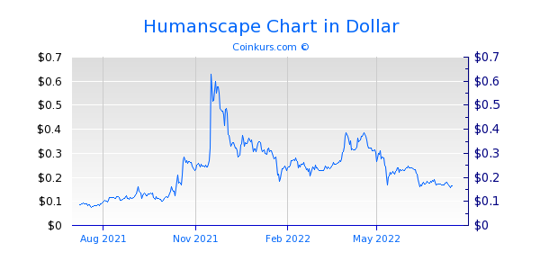 Humanscape Chart 1 Jahr