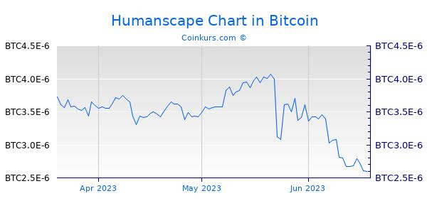 Humanscape Chart 3 Monate