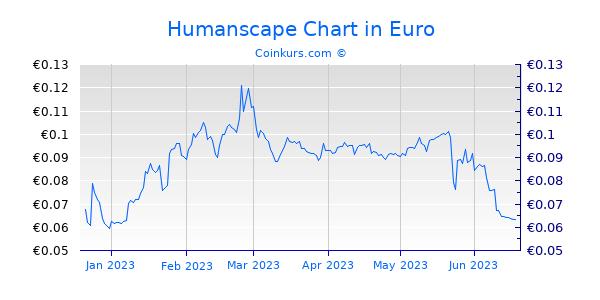 Humanscape Chart 6 Monate