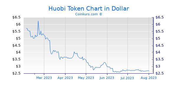 Huobi Token Chart 6 Monate