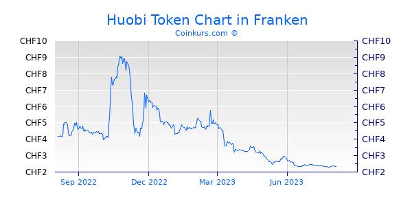 Huobi Token Chart 1 Jahr